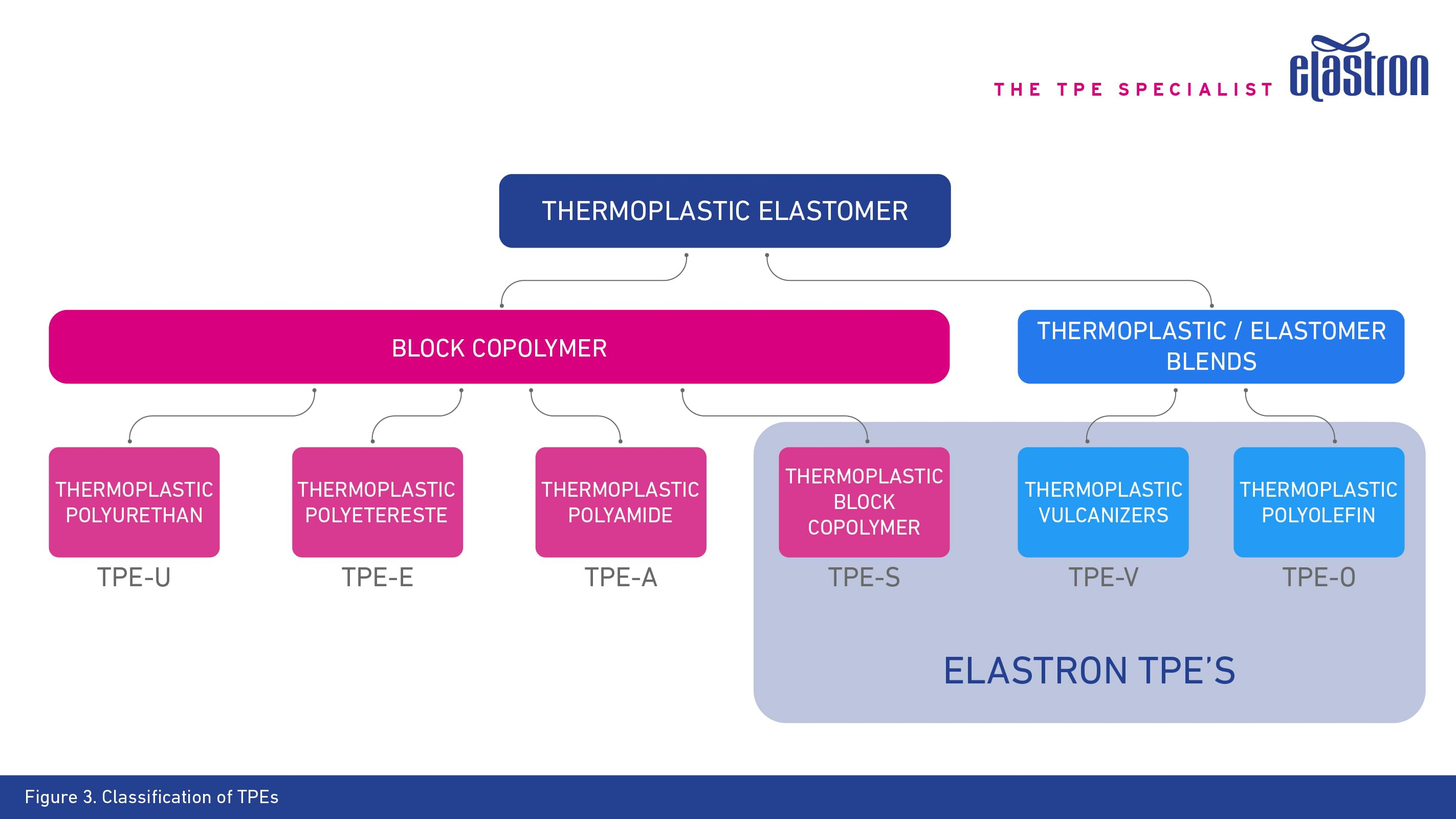 Classification of TPEs